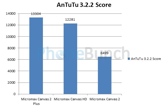 Micromax Canvas2 Plus Vs Canvas Hd Vs Canvas2 Antutu