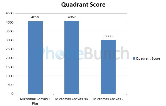 Micromax Canvas2 Plus Vs Canvas Hd Vs Canvas2 Quadrant