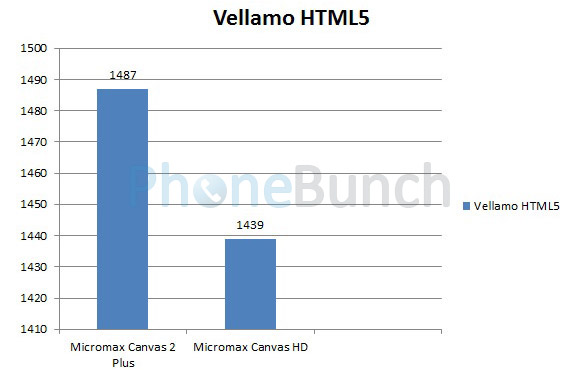 Micromax Canvas2 Plus Vs Canvas Hd Vs Canvas2 Vellamo Html5