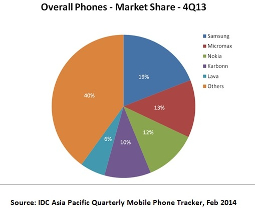 marketing cell phones to india