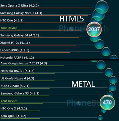 Iris 406Q Vellamo Html5 Metal Scores