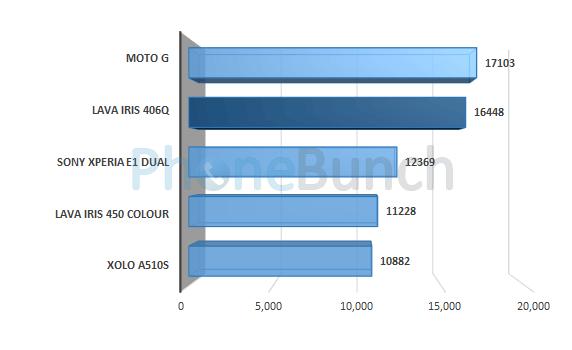 Lava Iris 406q Antutu Score Comparison