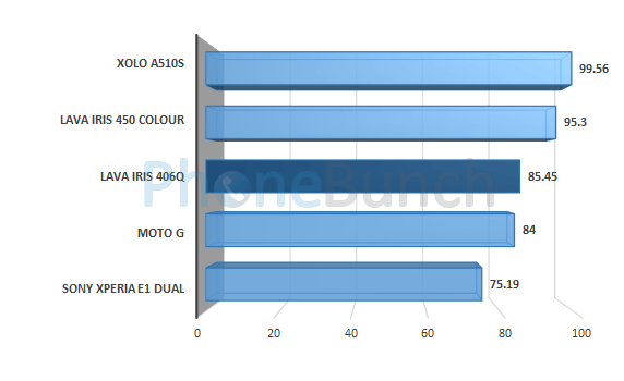 Lava Iris 406q Linpack Single Thread Score Comparison