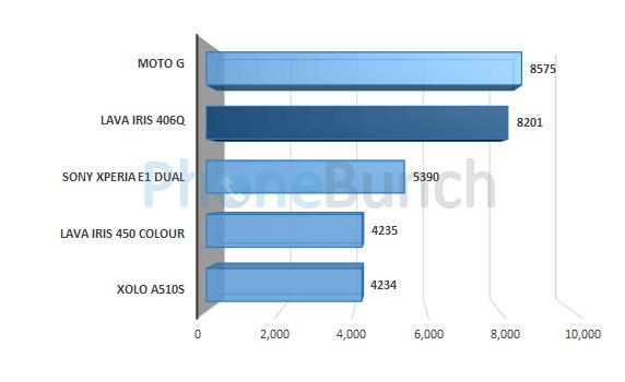 Lava Iris 406q Quadrant Score Comparison