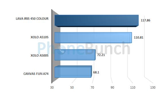 Lava Iris 450 Colour Linpack Multi Thread Score Comparison