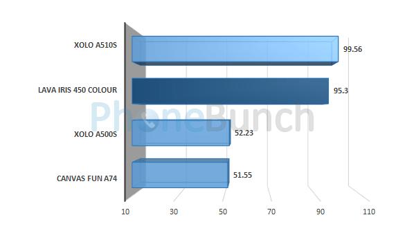 Lava Iris 450 Colour Linpack Single Thread Score Comparison