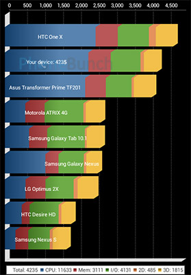 Lava Iris 450 Colour Quadrant Benchmark