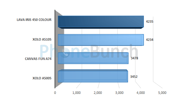 Lava Iris 450 Colour Quadrant Score Comparison