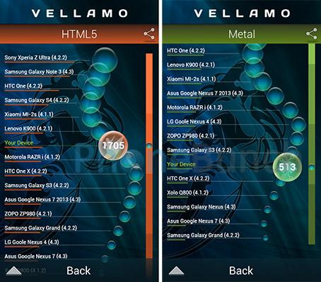 Lava Iris 450 Colour Vellamo Html5 Metal Score