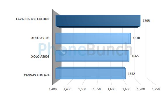 Lava Iris 450 Colour Vellamo Html5 Score Comparison