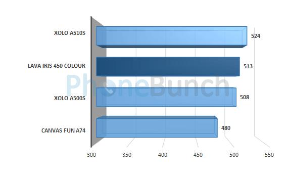 Lava Iris 450 Colour Vellamo Metal Score Comparison
