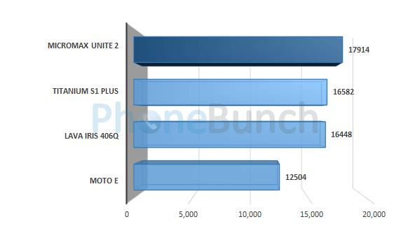 Micromax Unite 2 A106 Antutu Score Comparison