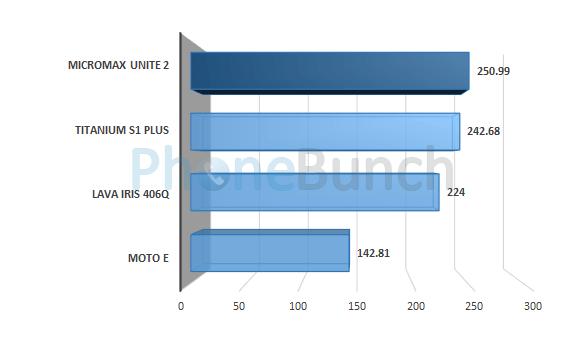 Micromax Unite 2 A106 Linpack Multi Score Comparison