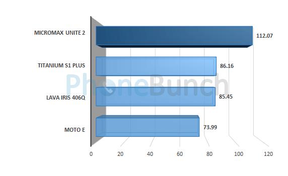 Micromax Unite 2 A106 Linpack Single Score Comparison