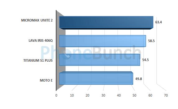 Micromax Unite 2 A106 Nenamark 2 Score Comparison