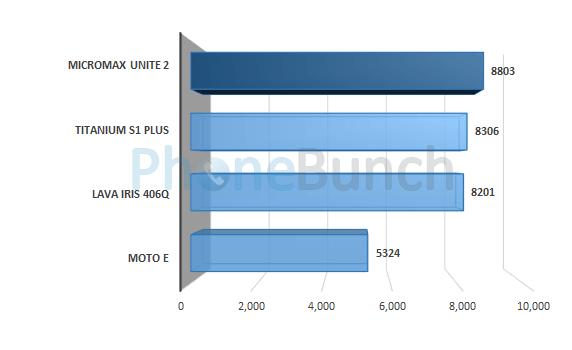 Micromax Unite 2 A106 Quadrant Score Comparison