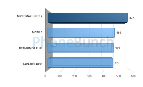 Micromax Unite 2 A106 Vellamo Metal Score Comparison