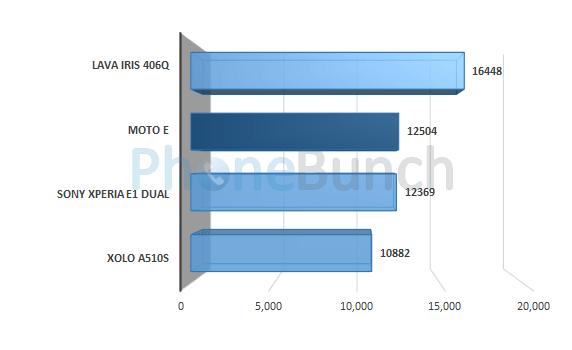 Moto E Antutu Score Comparison