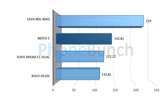Moto E Linpack Multi Thread Score Comparison