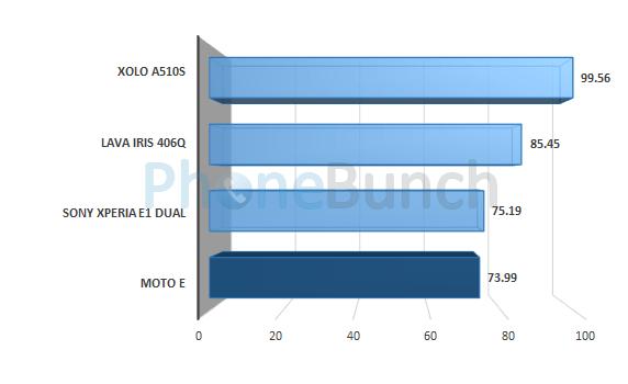 Moto E Linpack Single Thread Score Comparison