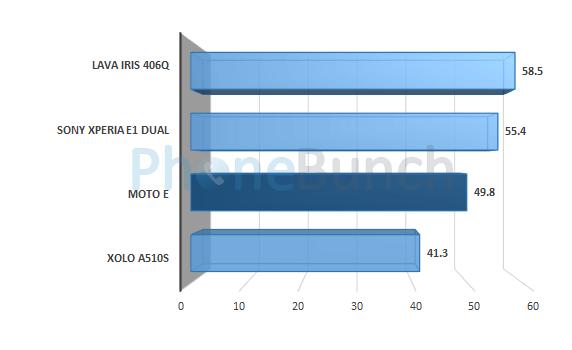 Moto E Nenamark Score Comparison