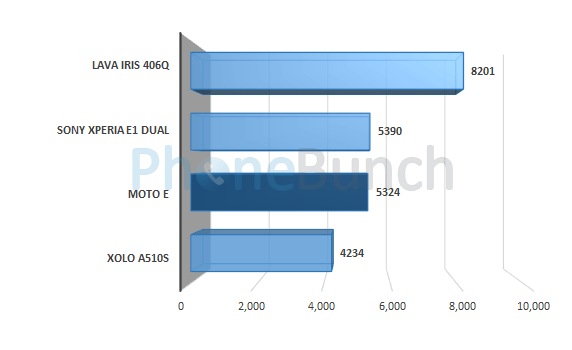 Moto E Quadrant Score Comparison