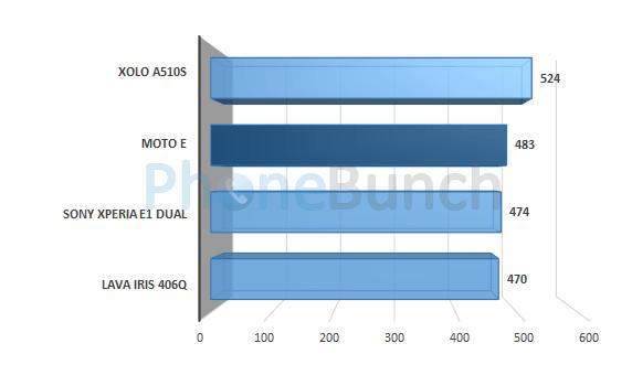 Moto E Vellamo Metal Score Comparison