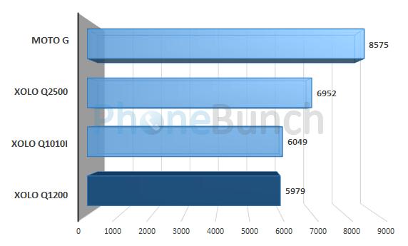 Xolo Q1200 Quadrant Score